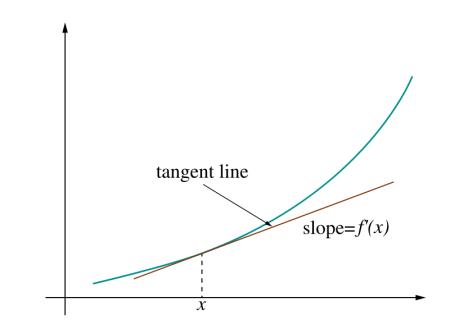 800px-Tangent-calculus02
